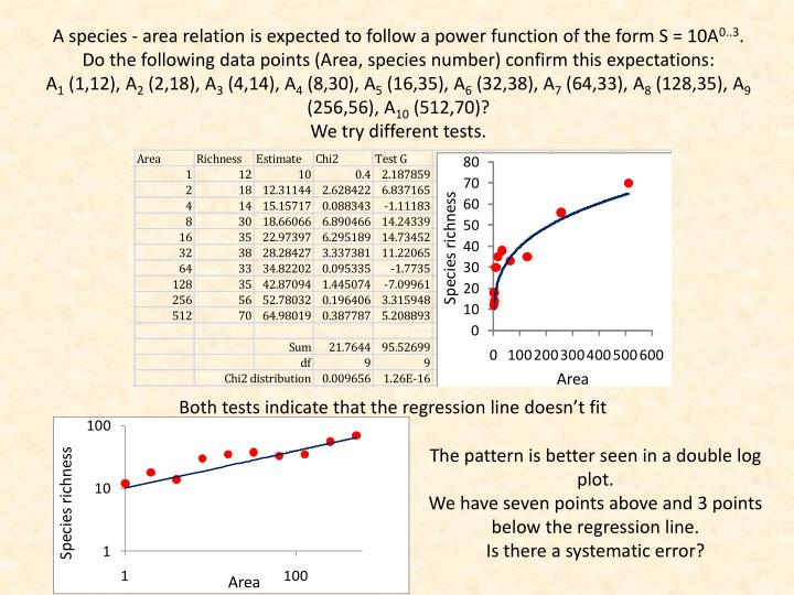 A species - area relation is expected to follow a power function of the form S = 10A