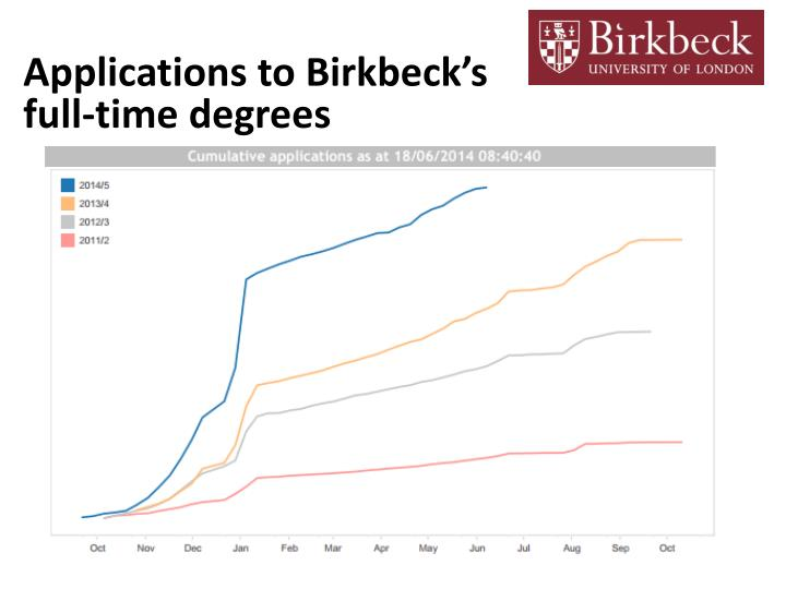 Applications to Birkbeck's