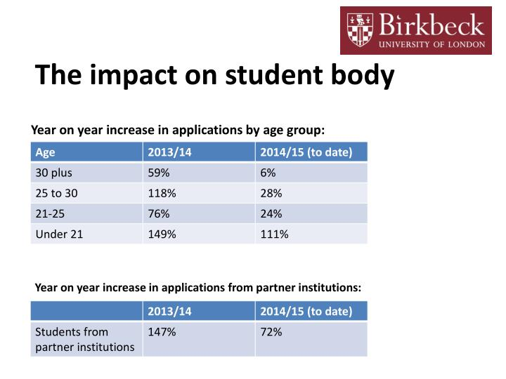 Year on year increase in applications by age group: