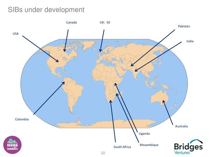SIBs under development