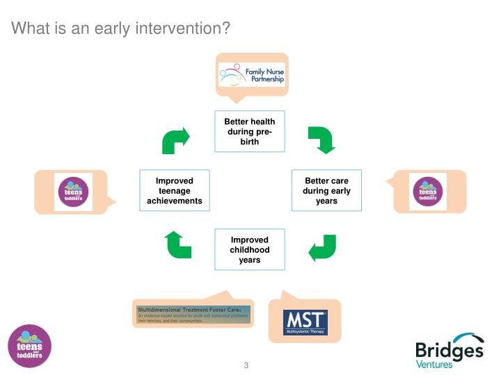 What is an early intervention?
