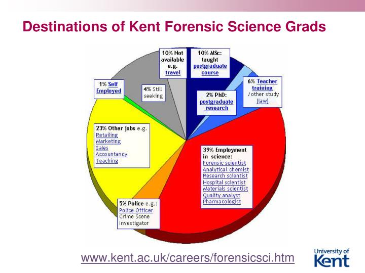 Destinations of Kent Forensic Science Grads