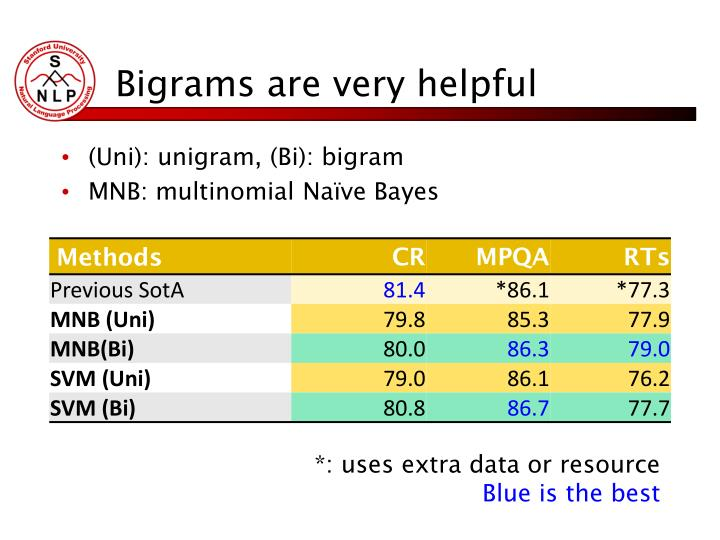 Bigrams are very helpful