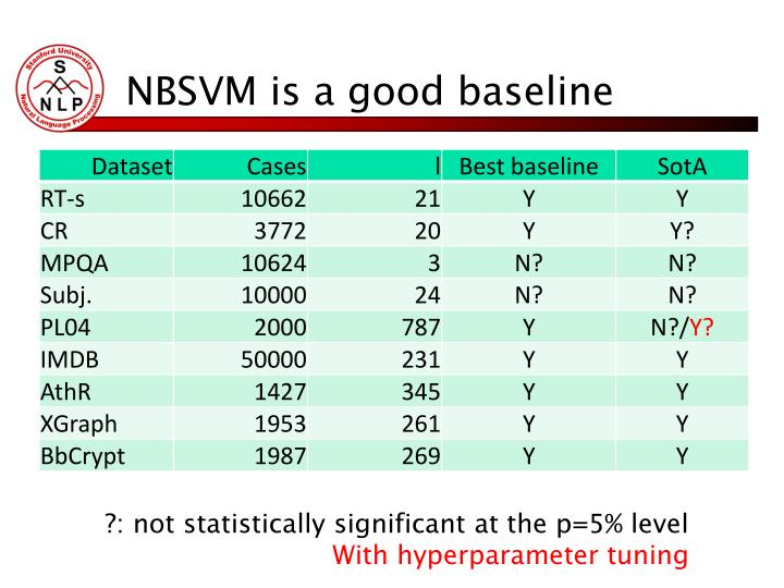 NBSVM is