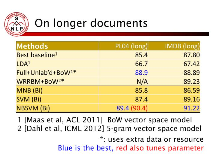 On longer documents