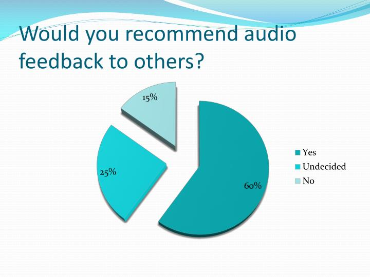 Would you recommend audio feedback to others?