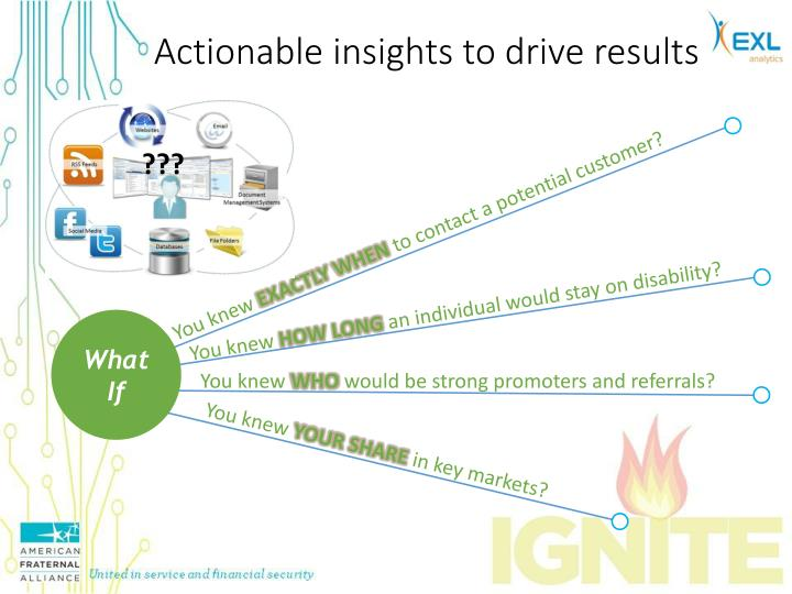 Actionable insights to drive results