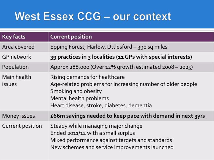 West Essex CCG – our context