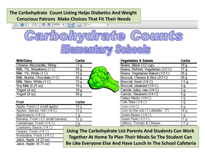 The Carbohydrate  Count Listing Helps Diabetics And Weight