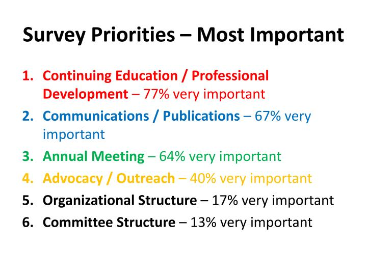 Survey Priorities – Most Important
