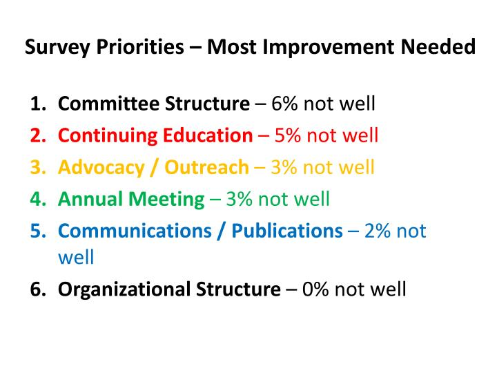 Survey Priorities – Most