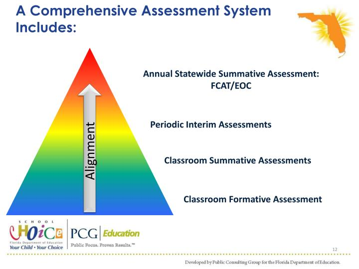 A Comprehensive Assessment System Includes: