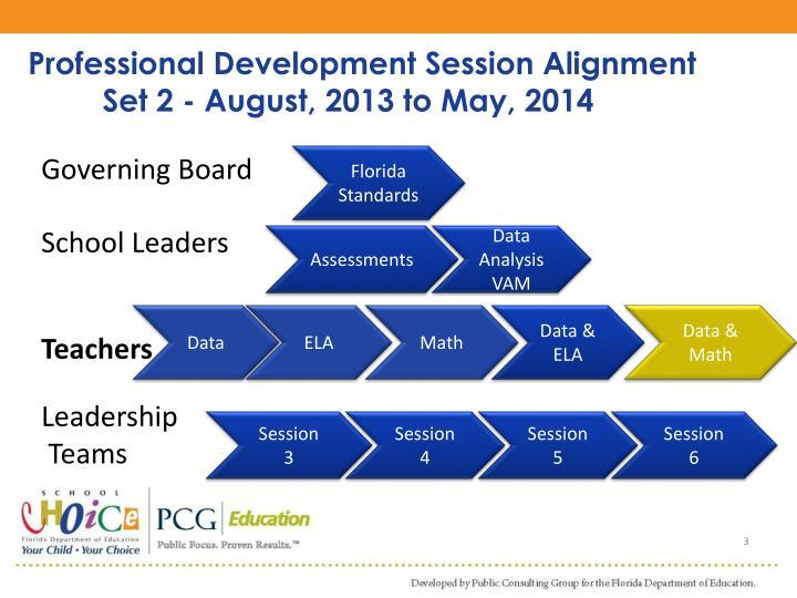 Professional Development Session Alignment