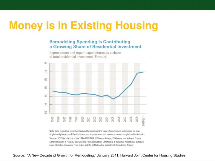 Money is in Existing Housing