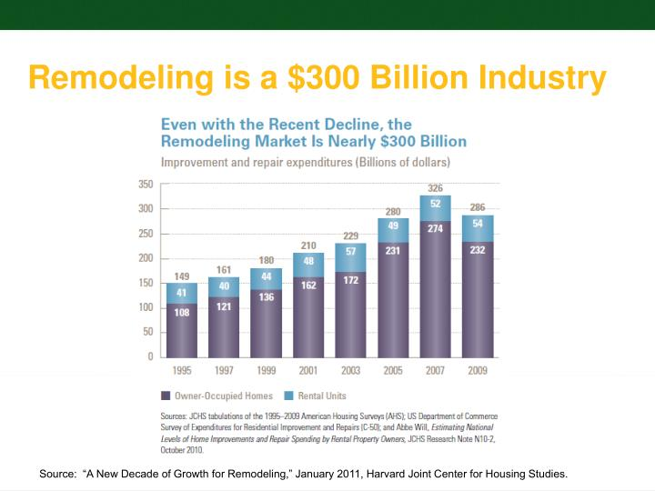 Remodeling is a $300 Billion Industry