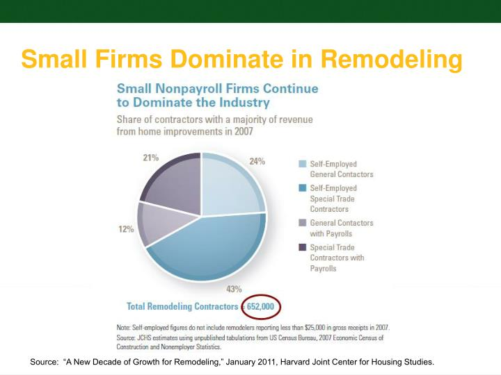 Small Firms Dominate in Remodeling