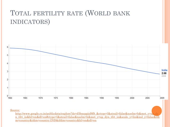 Total fertility rate (World bank indicators)