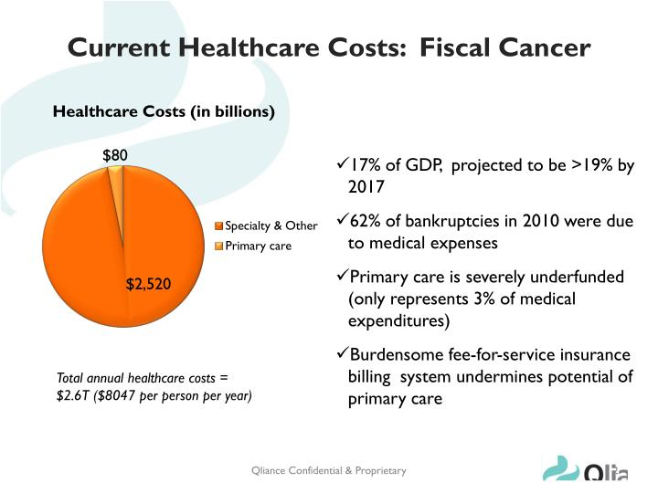 Current healthcare costs fiscal cancer