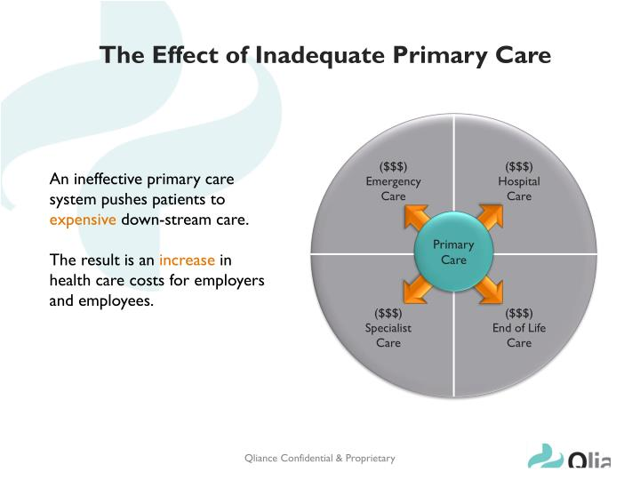 The effect of inadequate primary care