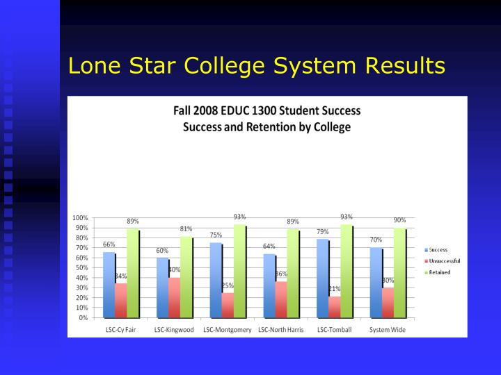 Lone Star College System Results