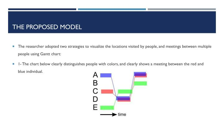 The proposed model