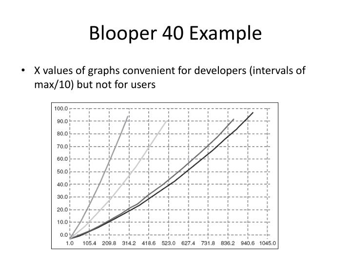 Blooper 40 Example