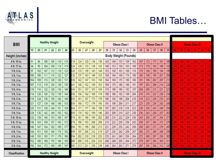 BMI Tables…