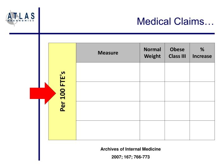 Medical Claims…