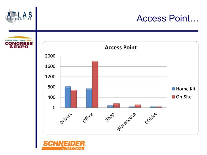 Access Point…