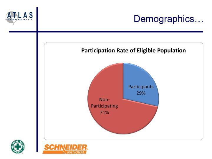 Demographics…