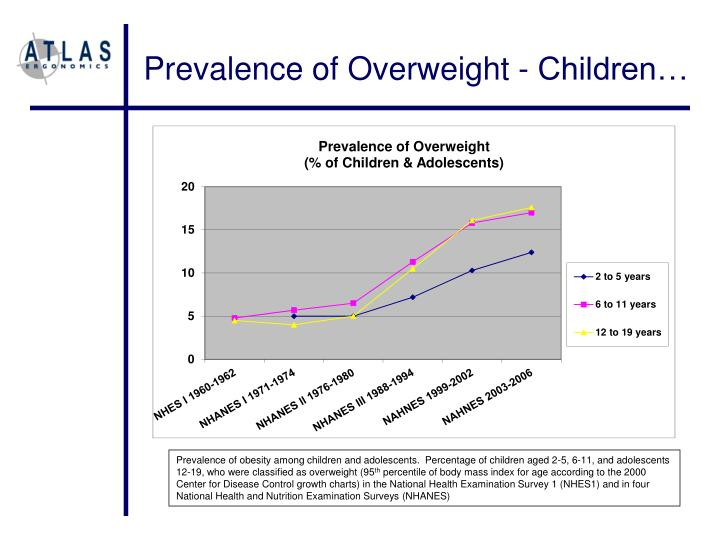 Prevalence of Overweight - Children…