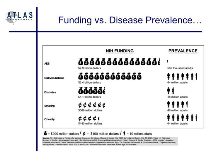 Funding vs. Disease Prevalence…