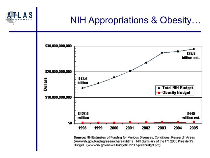NIH Appropriations & Obesity…