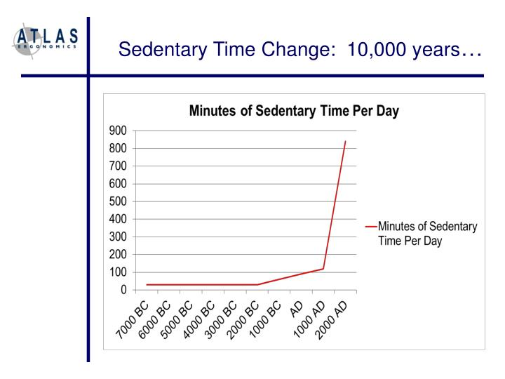Sedentary Time Change:  10,000 years