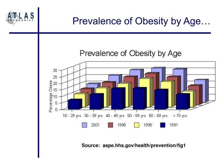 Prevalence of Obesity by Age…