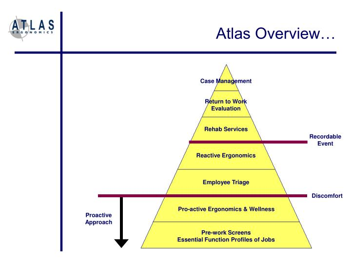 Atlas Overview…