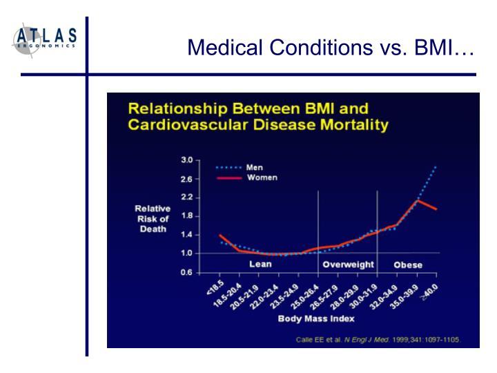Medical Conditions vs. BMI…