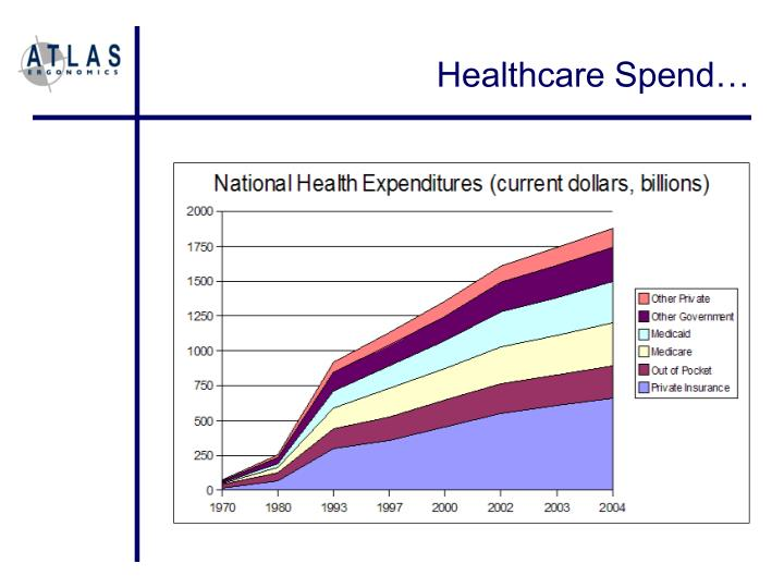 Healthcare Spend…