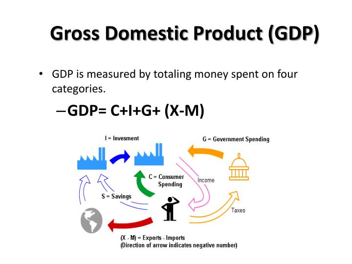 Gross Domestic