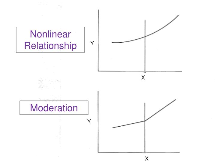 Nonlinear Relationship