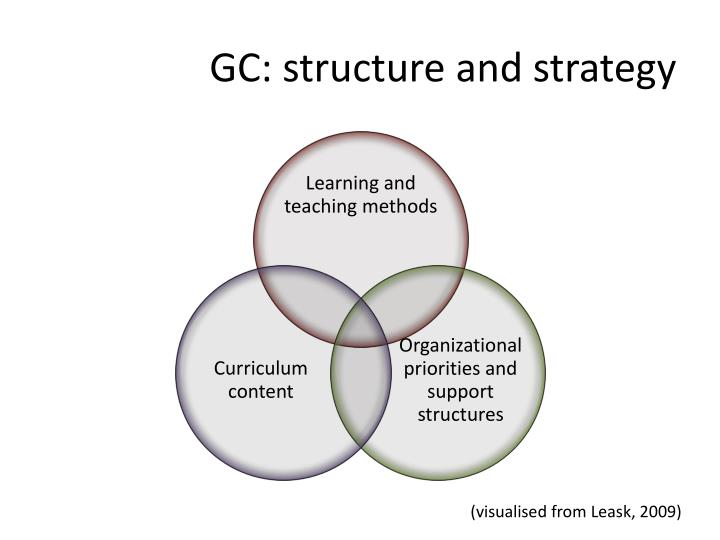 GC: structure and strategy