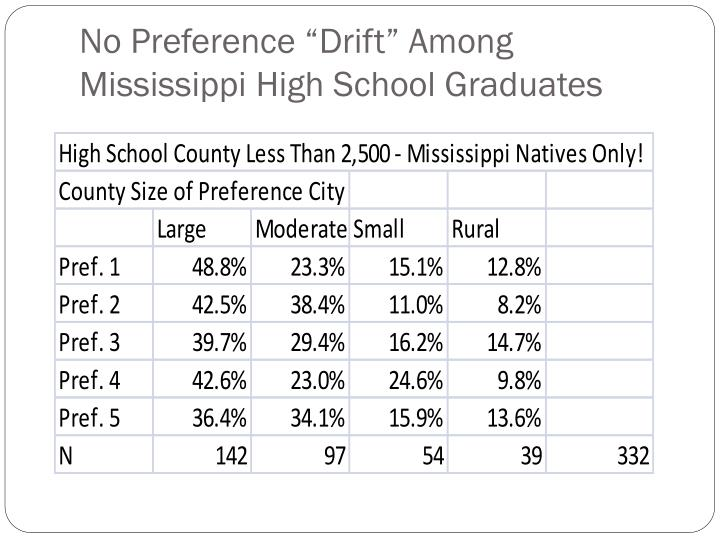 "No Preference ""Drift"" Among Mississippi High School Graduates"