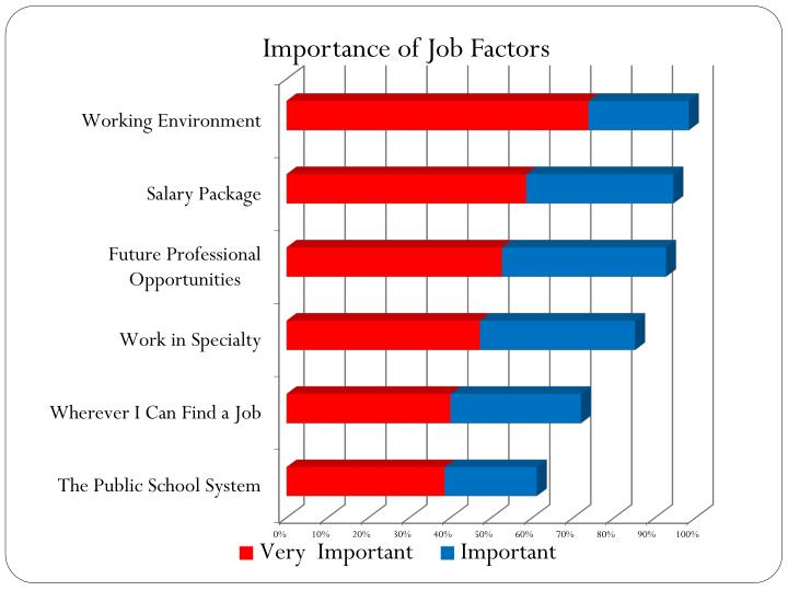Importance of Job Factors