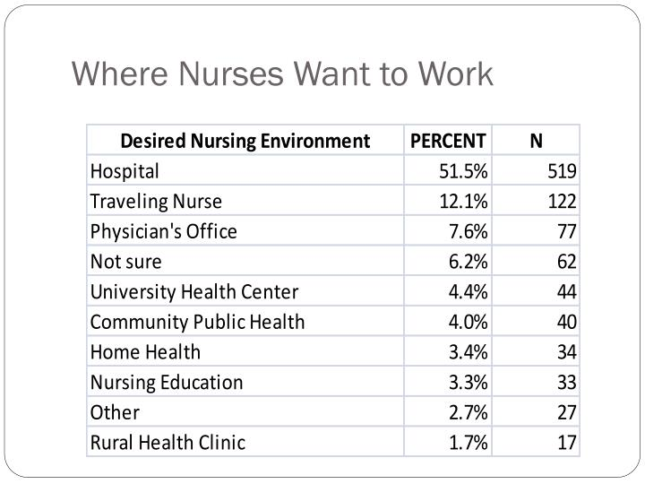 Where Nurses Want to Work