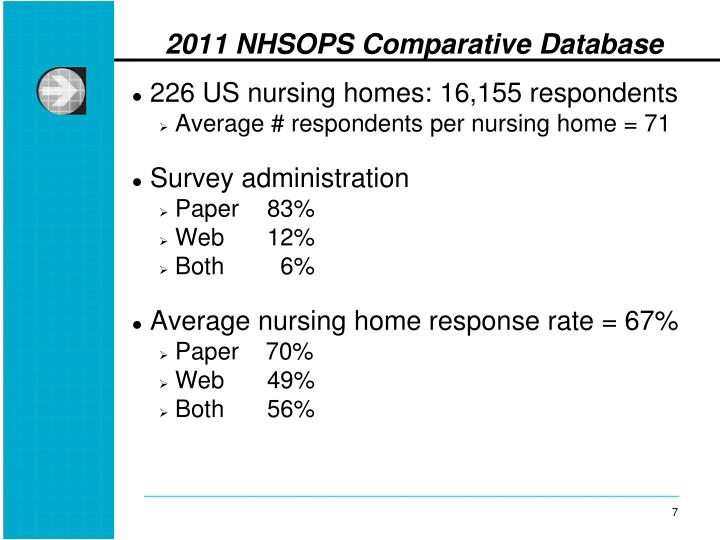 226 US nursing homes: 16,155 respondents