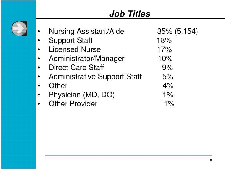 Nursing Assistant/Aide                35% (5,154)