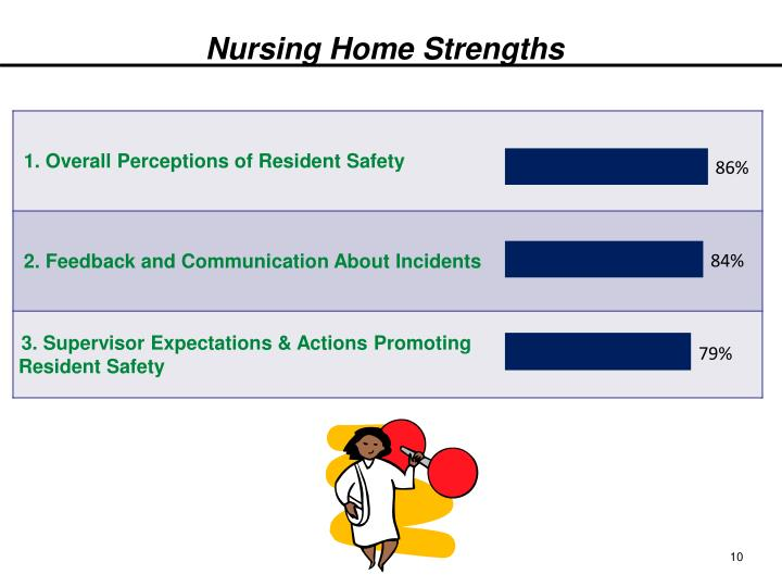 Nursing Home Strengths