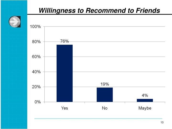Willingness to Recommend to Friends