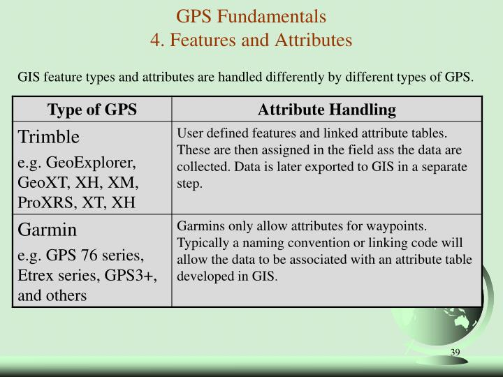 GPS Fundamentals