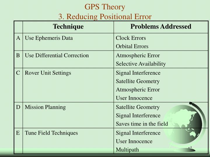 GPS Theory